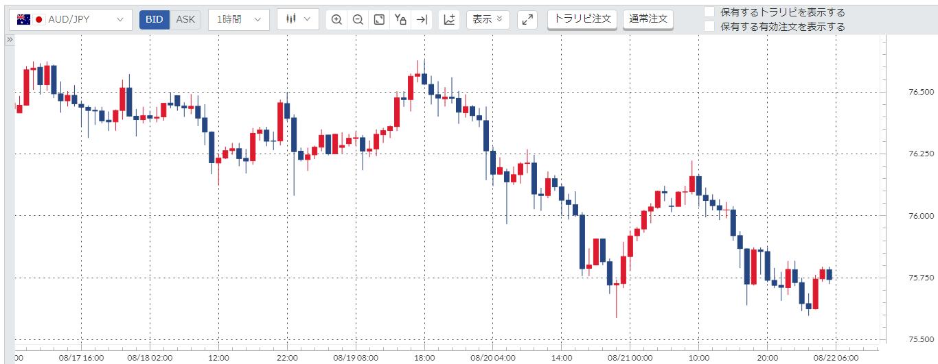 豪ドル円(AUD/JPY)週間チャート_20200817-20200821