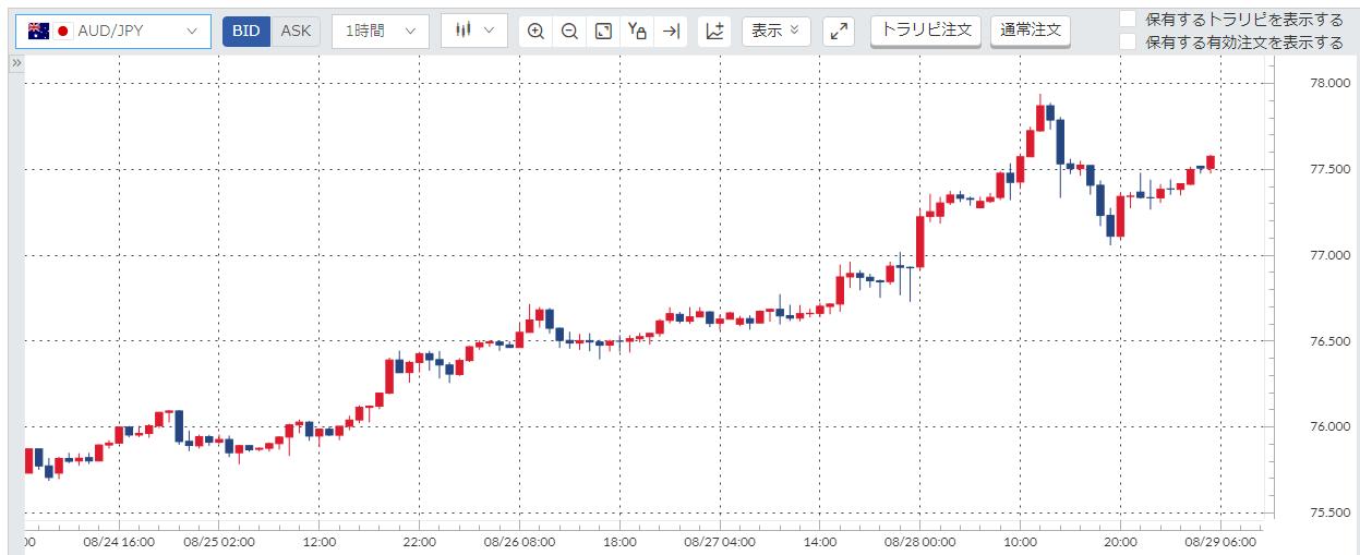 豪ドル円(AUD/JPY)週間チャート_20200824-20200828