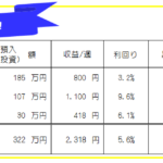 今週のFX投資(FX自動売買・高金利通貨スワップ)運用成績-20年31週目
