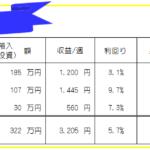 今週のFX投資(FX自動売買・高金利通貨スワップ)運用成績-20年32週目