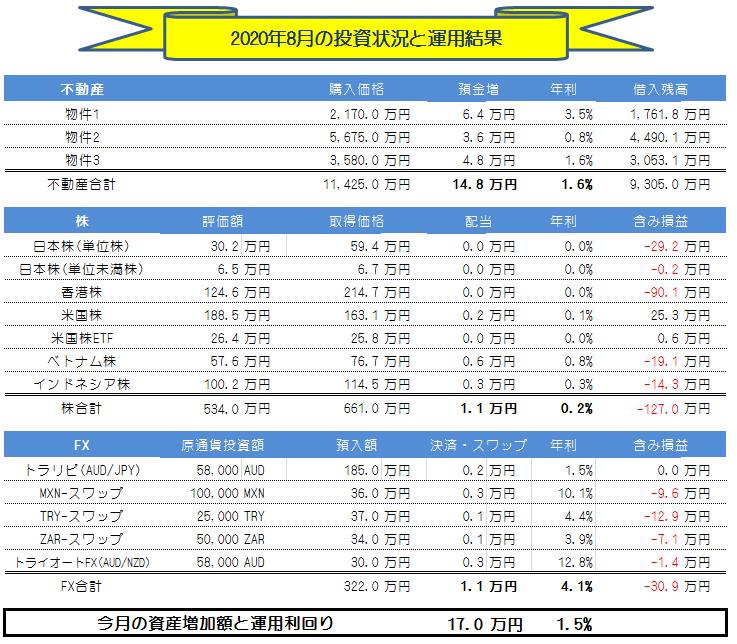 月間投資運用(副業収入)実績_2020年8月