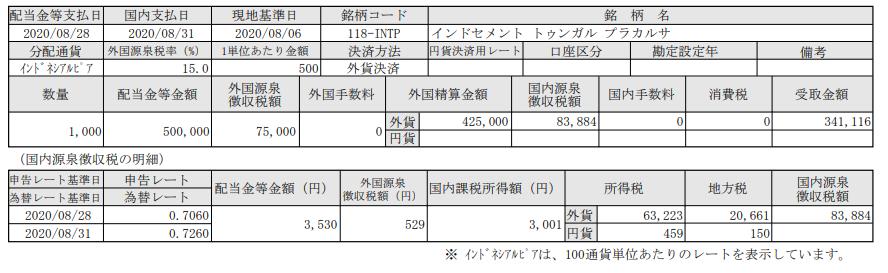 SBI証券-インドネシア株投資-配当-インドセメントトゥンガルプラカルサ(INTP)_20200831