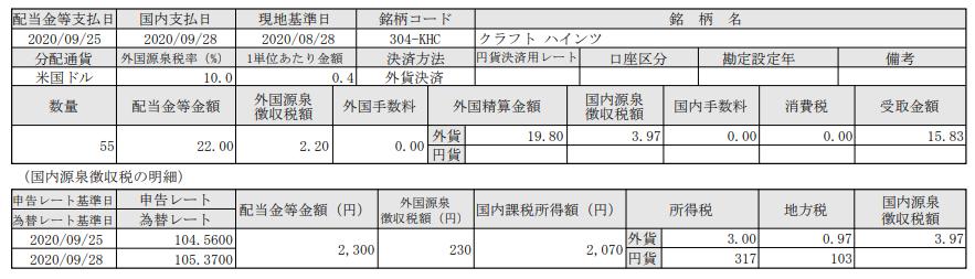 SBI証券で米国株投資-配当報告-クラフトハインツ(KHC)_20200928