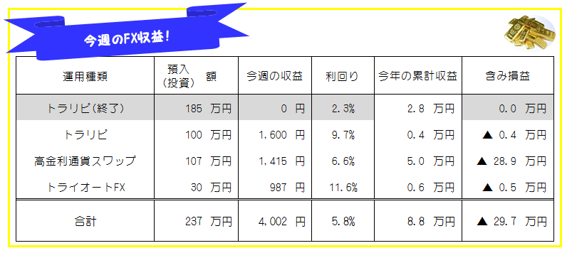 今週のFX投資(FX自動売買・高金利通貨スワップ)運用成績-20年38週目