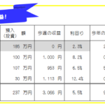 今週のFX投資(FX自動売買・高金利通貨スワップ)運用成績-20年39週目