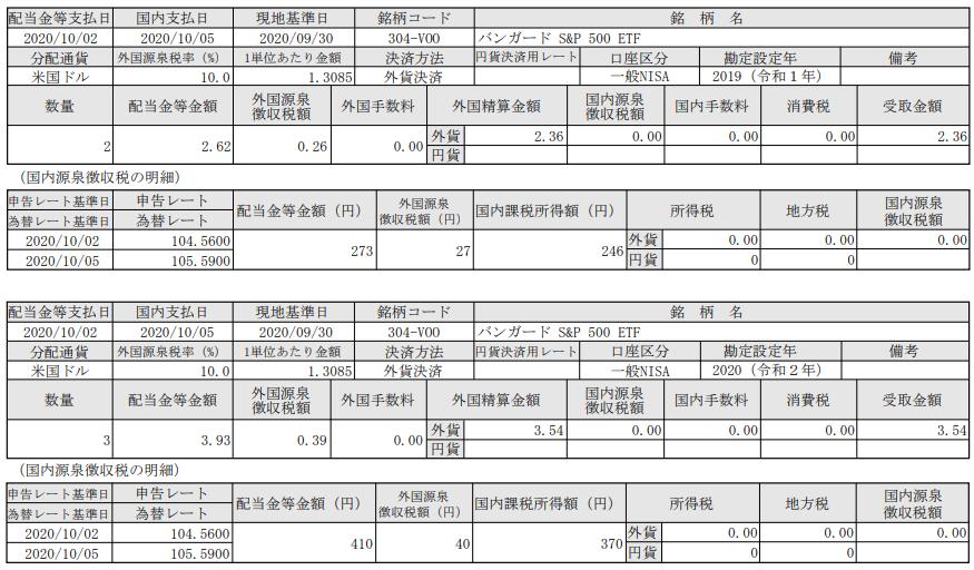 SBI証券で米国株投資-VOO(バンガードS&P500ETF)配当入金報告_20201005)