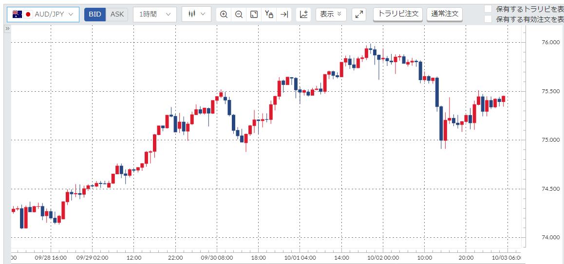 豪ドル円(AUD/JPY)週間チャート_20200928-20201002