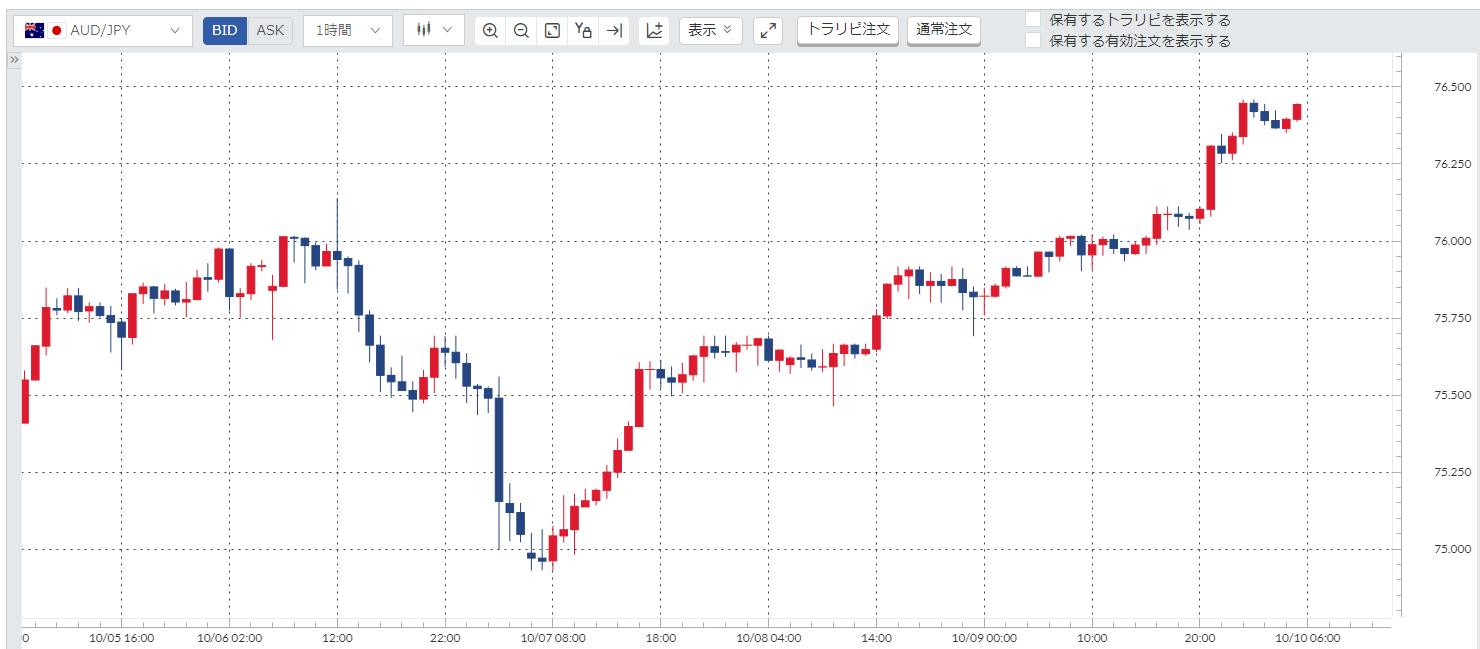 豪ドル円(AUD/JPY)週間チャート_20201005-20201009