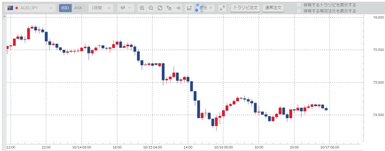 豪ドル円(AUD/JPY)週間チャート_20201012-20201016