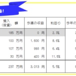 今週のFX投資(FX自動売買・高金利通貨スワップ)運用成績-20年41週目
