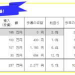 今週のFX投資(FX自動売買・高金利通貨スワップ)運用成績-20年43週目