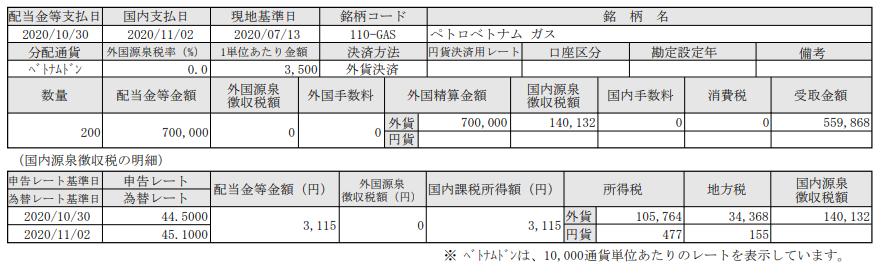 SBI証券でベトナム株投資-配当入金報告-ペトロベトナムガス(GAS)_20201102