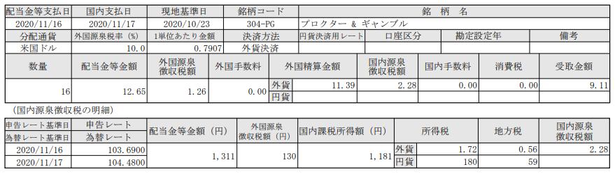 SBI証券で米国株投資-米国株配当入金報告-プロクターアンドギャンブル(PG)_20201117