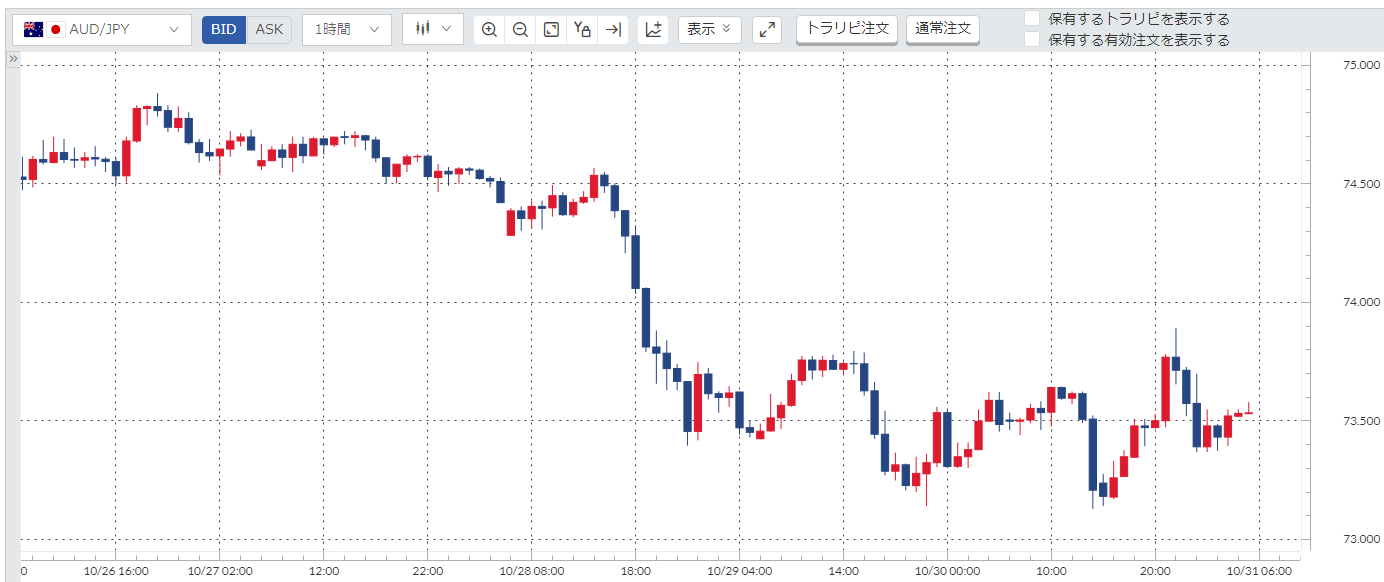 豪ドル円(AUD/JPY)週間チャート_20201026-20201030