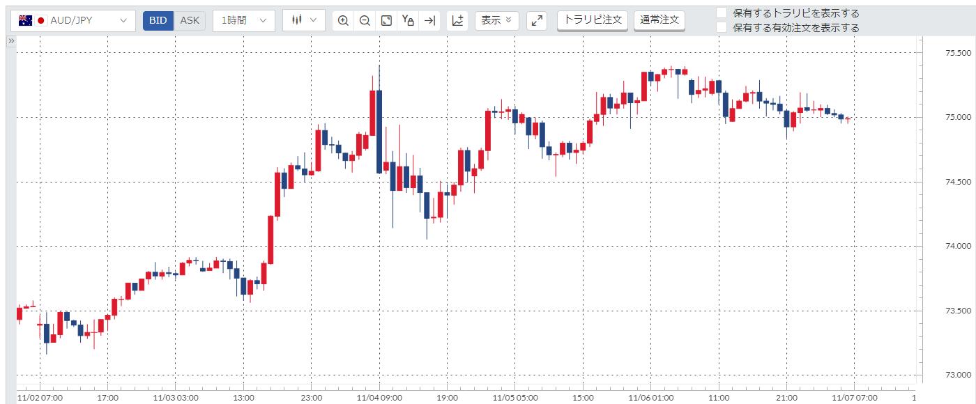 豪ドル円(AUD/JPY)週間チャート_20201102-20201106