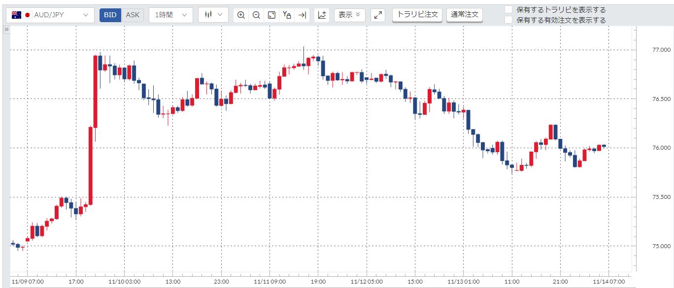 豪ドル円(AUD/JPY)週間チャート_20201109-20201113