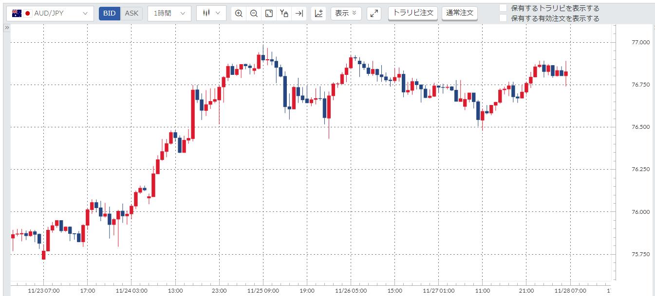 豪ドル円(AUD/JPY)週間チャート_20201123-20201127