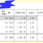 今週のFX投資(FX自動売買・高金利通貨スワップ)運用成績-20年46週目