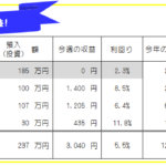 今週のFX投資(FX自動売買・高金利通貨スワップ)運用成績-20年48週目