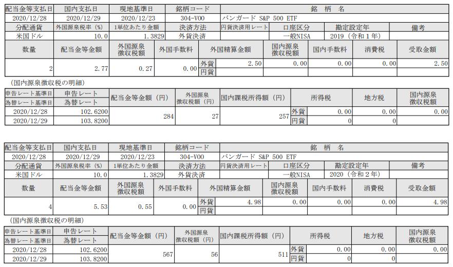 米国株式ETF分配金入金!バンガードS&P500ETF(VOO)_201229