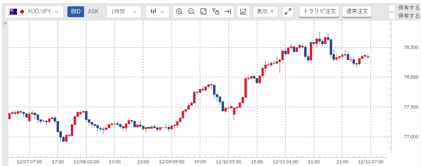 豪ドル円(AUD/JPY)週間チャート_20201207-20201211
