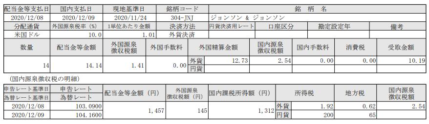 SBI証券で米国株投資-ジョンソンアンドジョンソン(JNJ)配当入金報告_20201209
