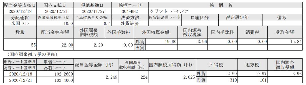SBI証券で米国株投資-クラフトハインツ(KHC)配当入金_20201221