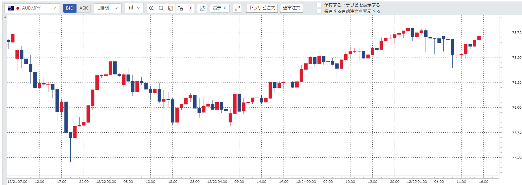 豪ドル円(AUD/JPY)週間チャート_20201221-20201225