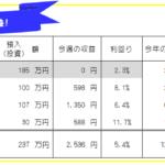 今週のFX投資(FX自動売買・高金利通貨スワップ)運用成績-20年49週目