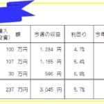 今週のFX投資(FX自動売買・高金利通貨スワップ)運用成績-21年4週目