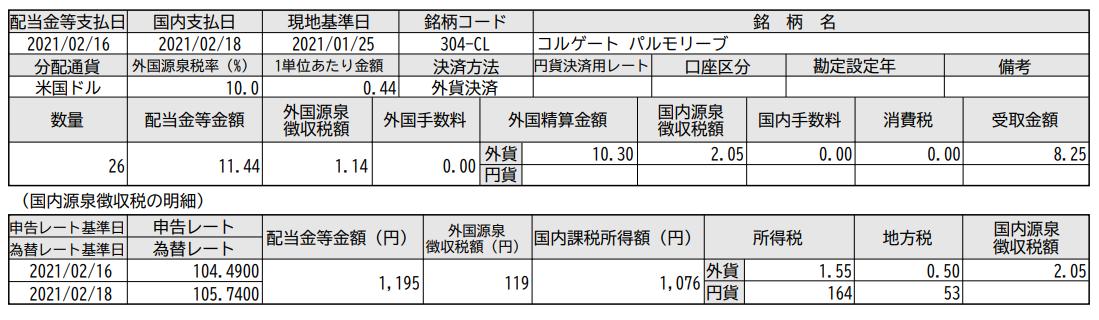 SBI証券で米国株投資-コルゲートパルモリーブ(CL)配当入金_20210219