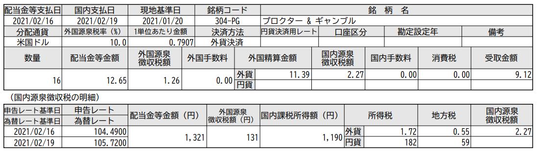 SBI証券で米国株投資-プロクターアンドギャンブル(PG)配当入金_20210219