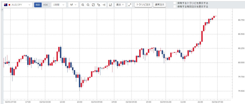 豪ドル円(AUD/JPY)週間チャート_20210201-20210205