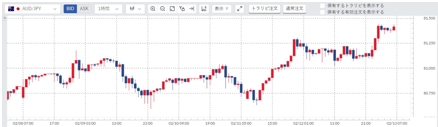 豪ドル円(AUD/JPY)週間チャート_20210208-20210212