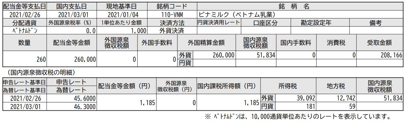 ベトナム株配当入金!ビナミルク-ベトナム乳業(VNM)_210301