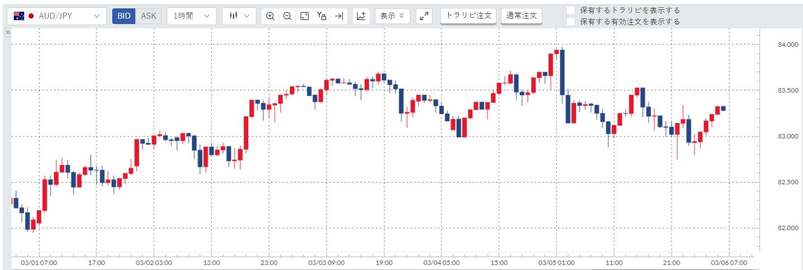 豪ドル円(AUD/JPY)週間チャート_20210301-20210305